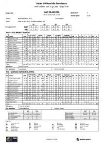 U18Ecc._4711_Napoli_Milano_statistiche