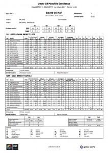 U18Ecc._4712_Siena_Napoli_statistiche